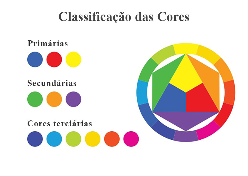 classificacao das cores